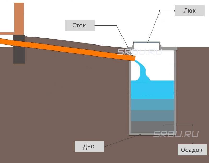 Сливная яма быстро наполняется: что делать если заилилась