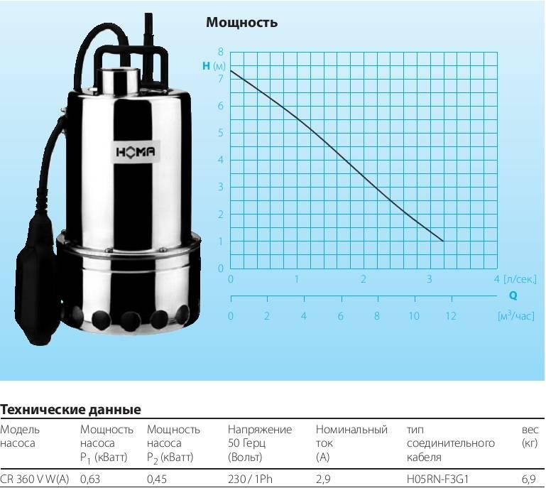 Дренажный насос калибр: как выбрать, виды и цена