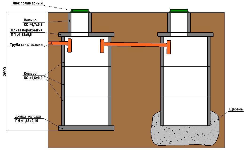 Септик из бетонных колец под ключ - стоимость монтажа