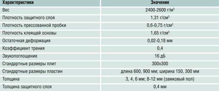 Особенности, виды и характеристики пробковой подложки