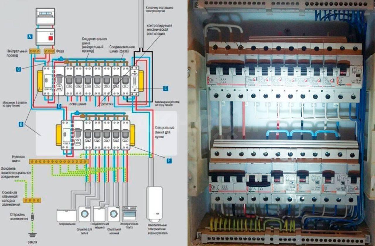 Монтаж электропроводки: правила прокладки кабеля, подключение электрооборудования и установка щитка