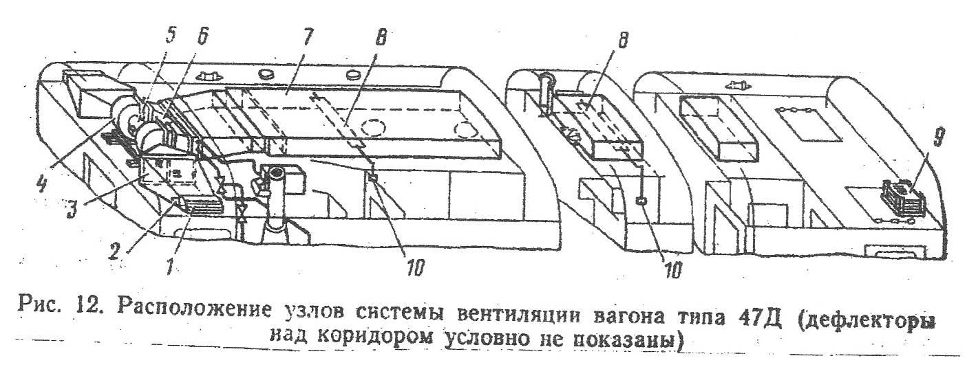 Система вентиляции пассажирского вагона
