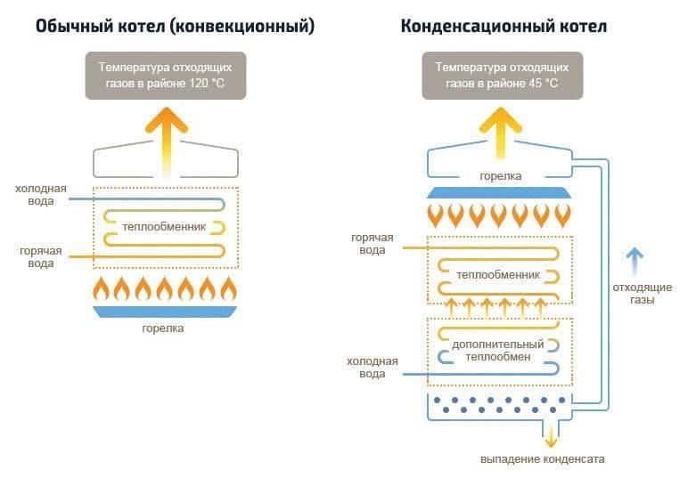Конденсационные котлы для отопления: принцип работы, выбор, монтаж и обслуживание