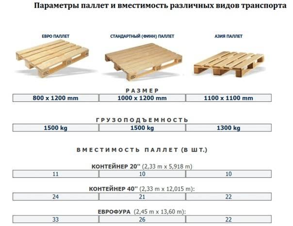 Размер паллета: стандартного, американского, европейского, финского