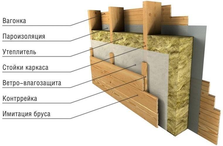 Технология перекрестного утепления каркасного дома