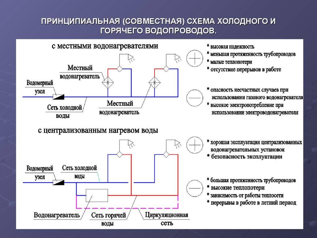 Как составляется схема водоснабжения в доме