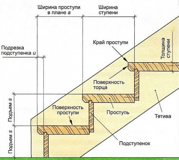 3d расчет металлической лестницы с поворотом 180 градусов - онлайн калькулятор | perpendicular.pro