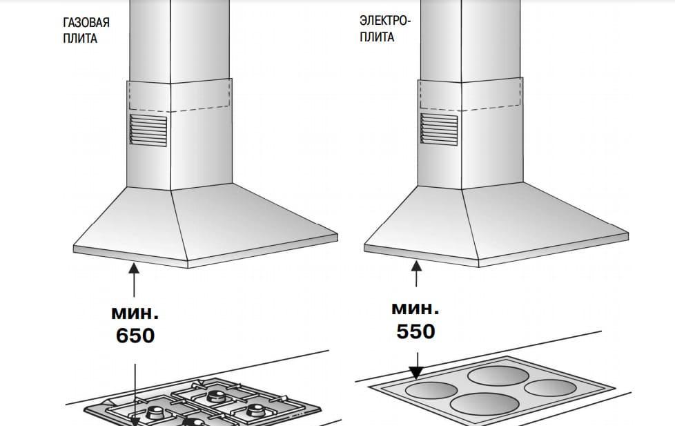 Узнаем все про расстояние от плиты до вытяжки