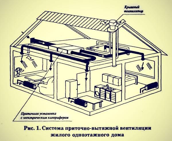 Вентиляция в каркасном доме своими руками: схемы, советы