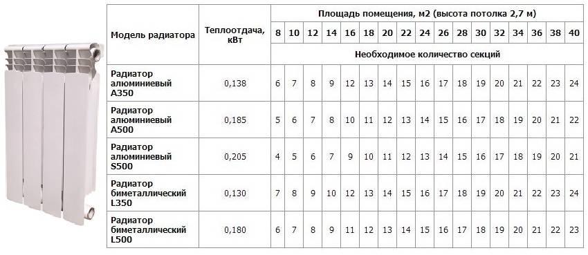 Расчет количества секций радиаторов отопления по мощности