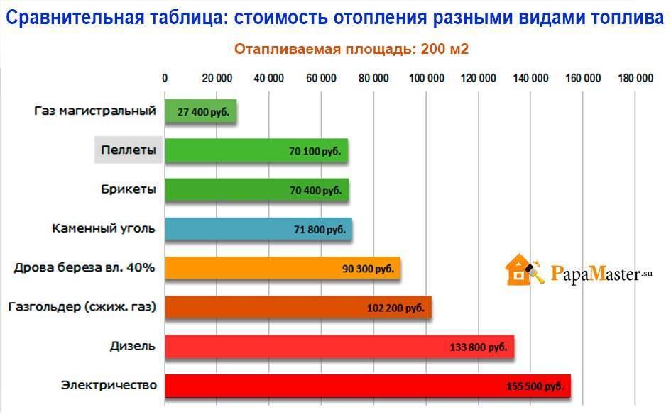Как сделать расчет расхода газа на отопление дома в соответствии с нормами