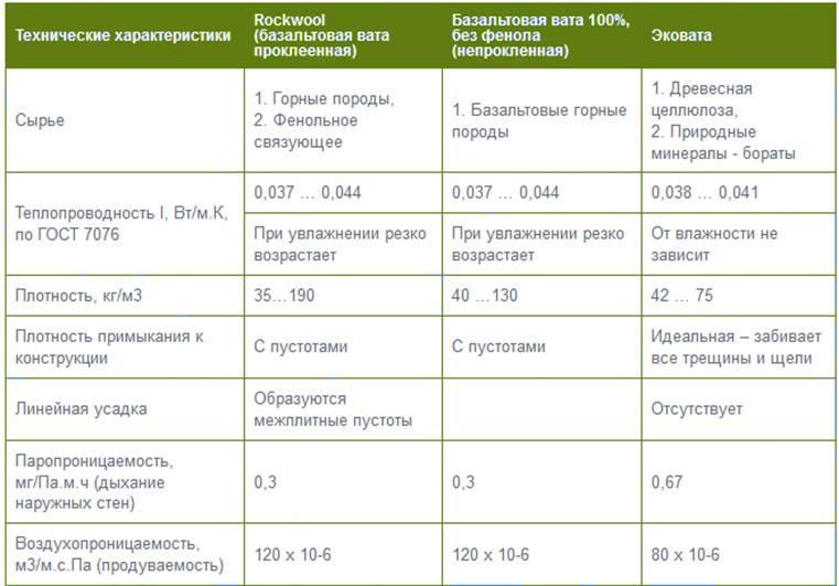 Описание и характеристики утеплителя вермикулит