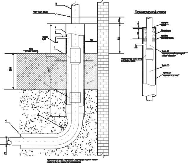 Способы прокладки и подключения газопровода к частному дому