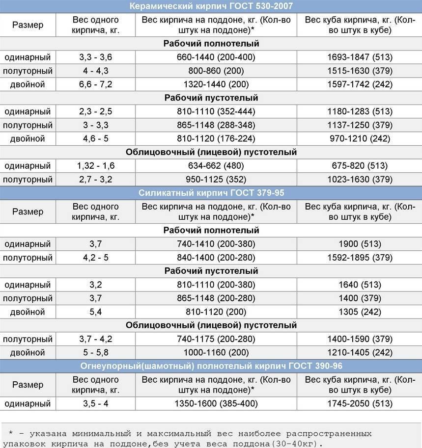 Вес шамотного кирпича: сколько весит 1 шт огнеупорного изделия ша-5 и шб-5? масса одного легковесного компонента шб-8 размером 250х120х65 и 230х114х65 мм