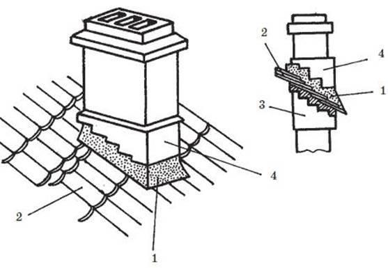 Дымоходы и вентканалы, правила эксплуатации