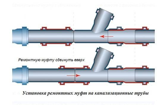 Отводы канализационные пластиковые 110 размеры и виды тройников