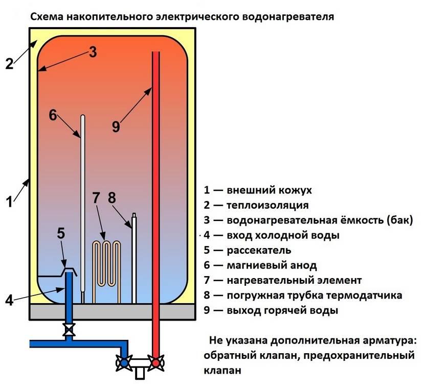 Принцип работы и устройство накопительного водонагревателя (бойлера) электрического и газового со схемами