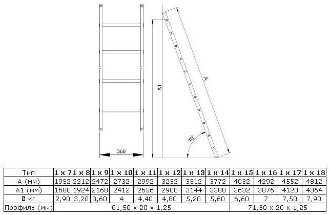 Как сделать лестницу: все нюансы – от расчёта до сборки