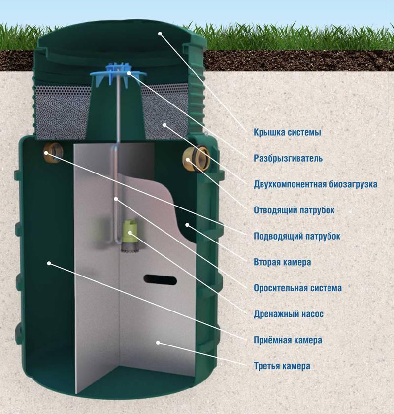 Автономная канализация для частного дома: устройство, принцип работы, как работает автономная система для загородного дома
