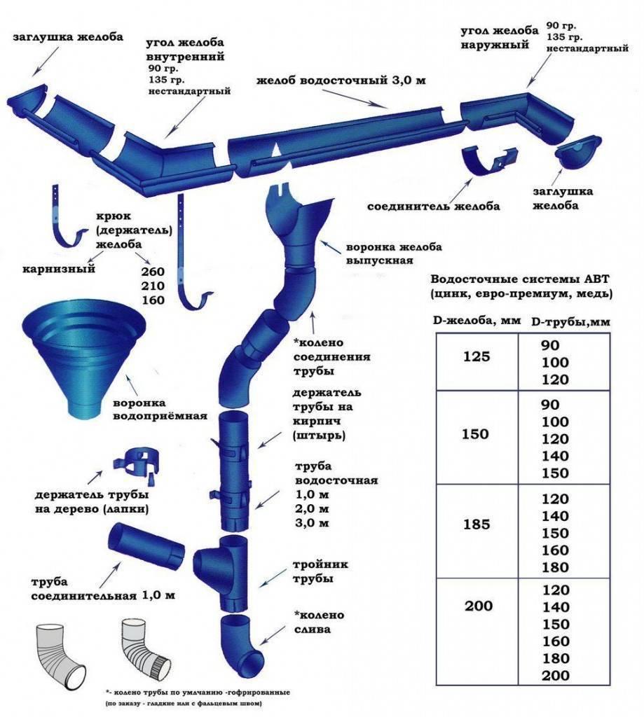 Элементы водосточной системы: виды, количество, правила монтажа