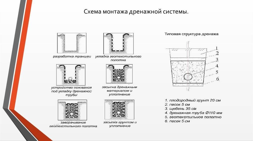 Укладка дренажной трубы — как сделать самостоятельно?