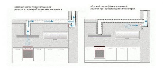 Вытяжка для кухни: монтаж и типы вытяжных устройств