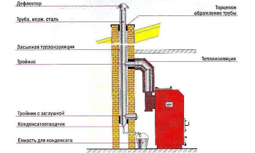 Дымоход для газового котла: требования к установке