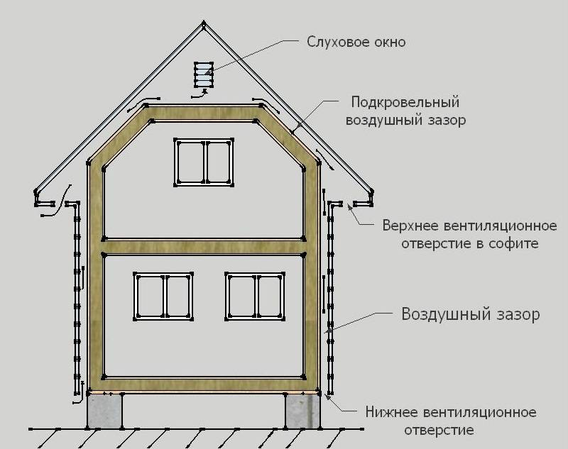 Вентиляция в каркасном доме - устройство и пошаговая инструкция как правильно сделать