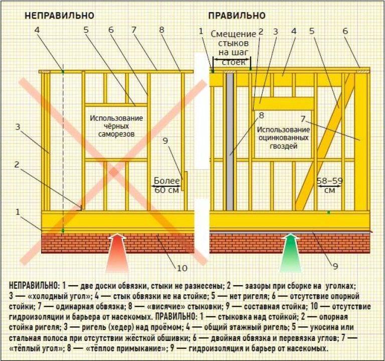 Обвязка свайного фундамента доской (50*150, 50*200 мм): как правильно производится для основания на винтовых сваях?