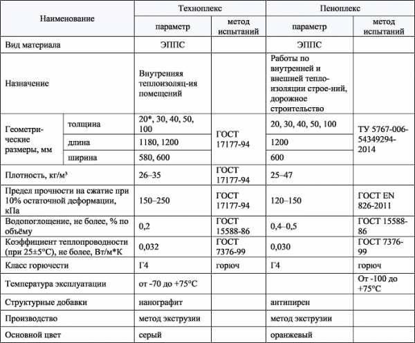 Характеристики и особенности утеплителя техноплекс
