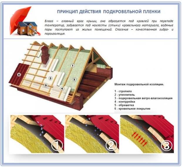Гидроизоляция крыши: материалы и способы нанесения