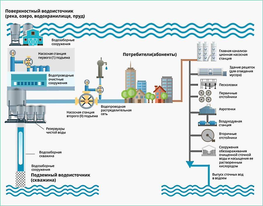 Современное водоснабжение: что это такое, разновидности систем и источники, водоотведение и канализация, схема и варианты проектов