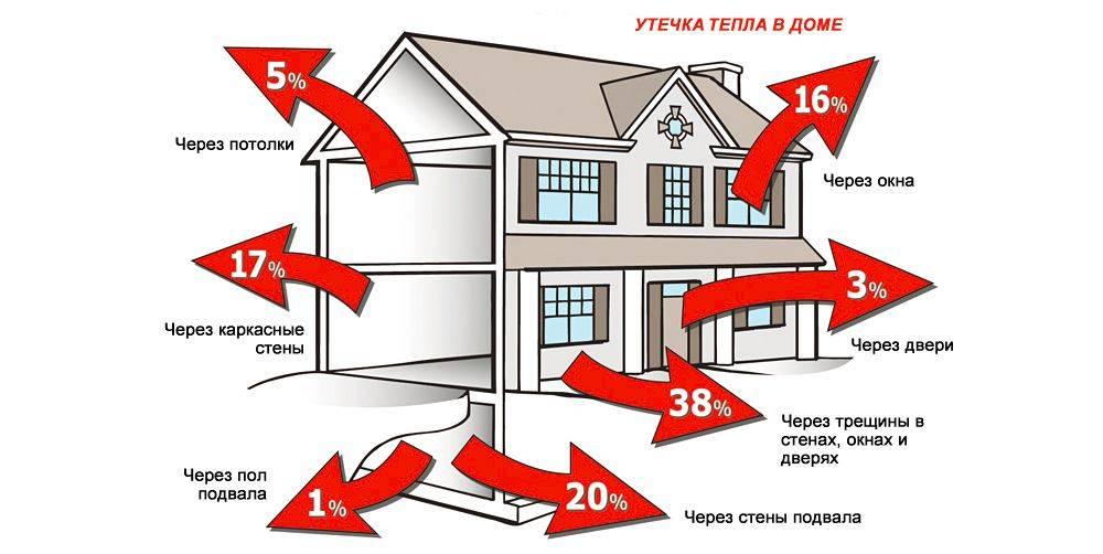 Расход электроэнергии на отопление дома 100м2: котел и электричество- теплый пол и конвектор +видео