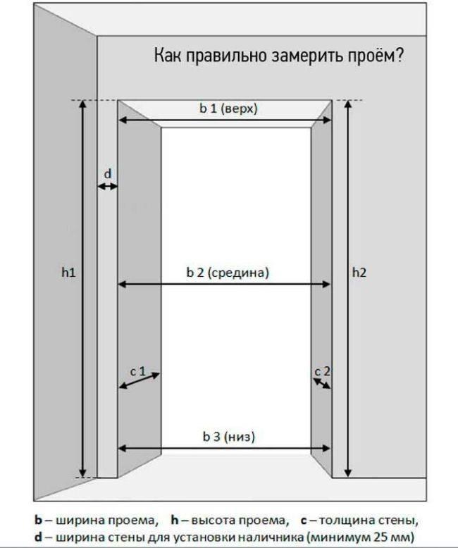 Расчёт шкафа купе - mebeldok.com