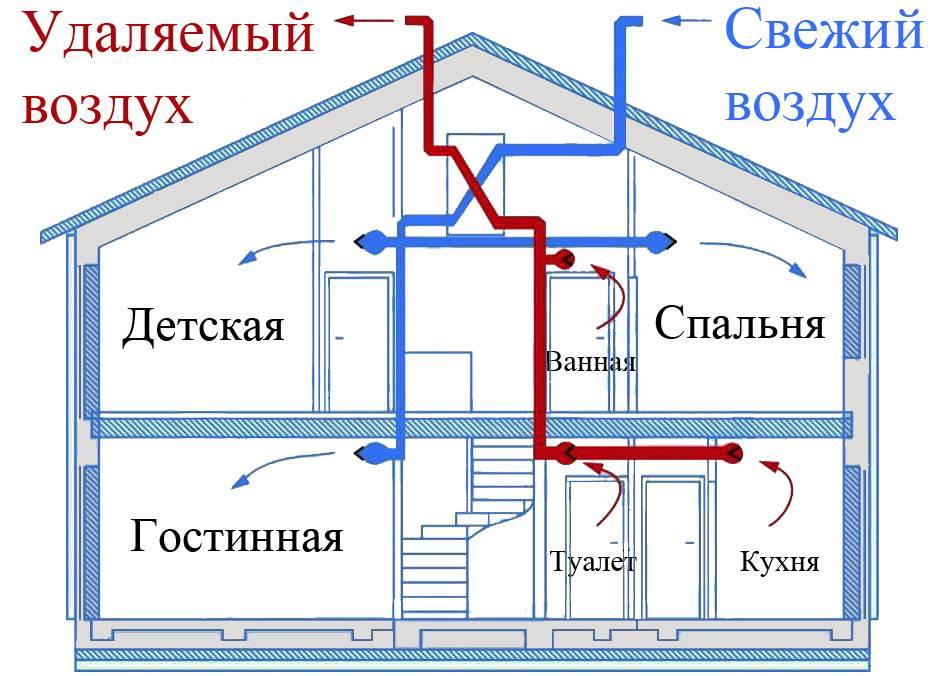 Вытяжка в деревянном доме: виды вентиляции, их особенности, инструкция по устройству