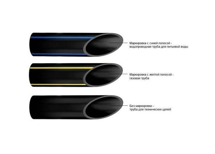 Полиэтиленовые трубы: гост, диаметр, вес, sdr и другие характеристики