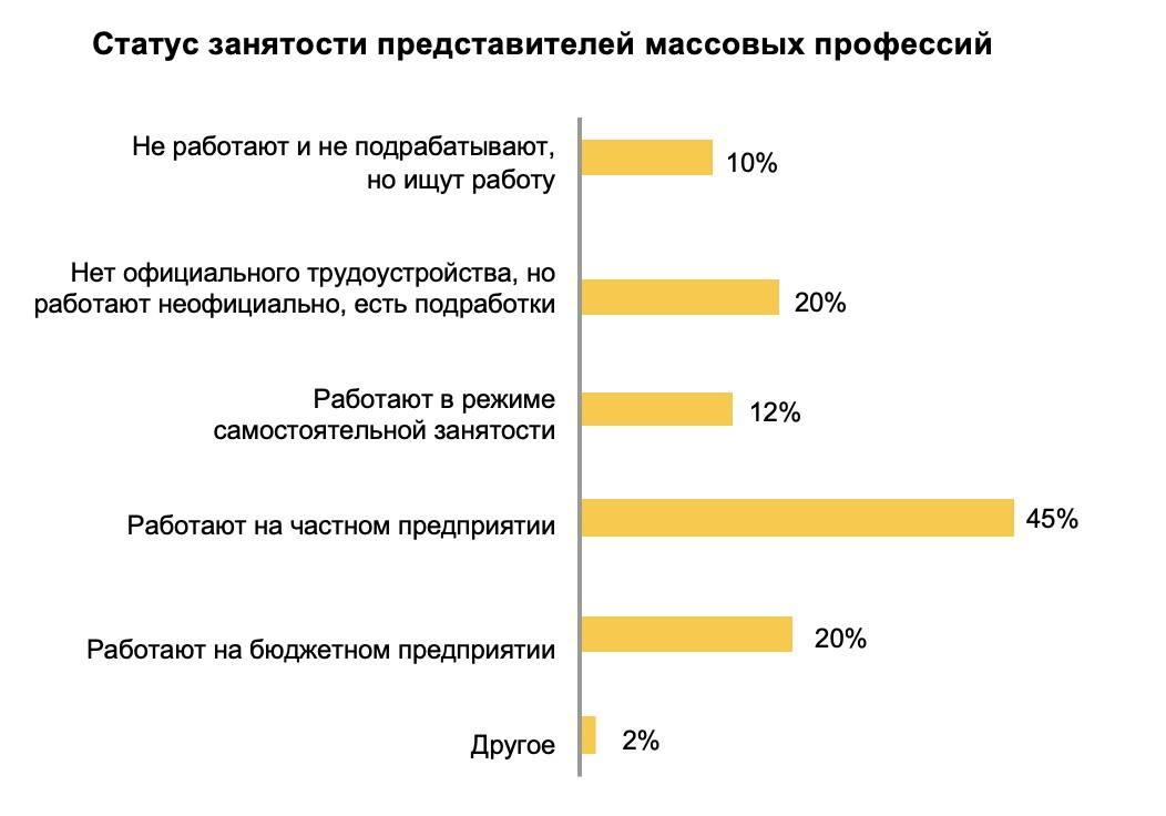 Самые высокооплачиваемые и востребованные профессии в россии