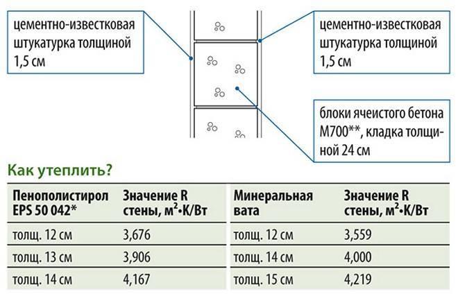 Калькулятор расчета утеплителя для пола – , - теплоизоляция сооружений