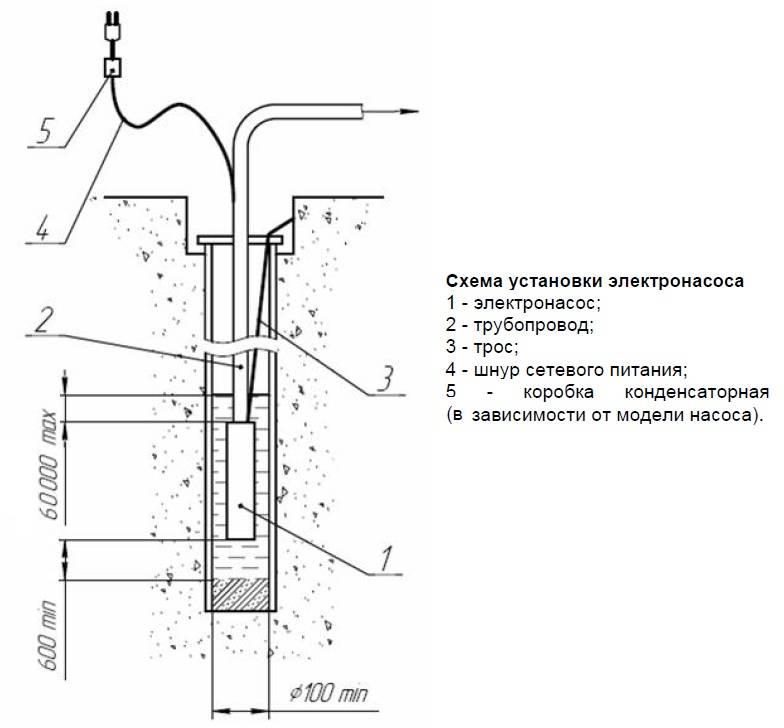 Скважинные насосы вихрь (глубинные, для скважины): характеристики