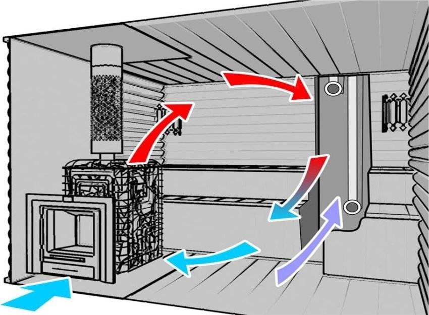 Вентиляция в бане: 5 лучших схем + бонус