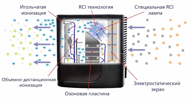 Ионизатор воздуха: вред или польза