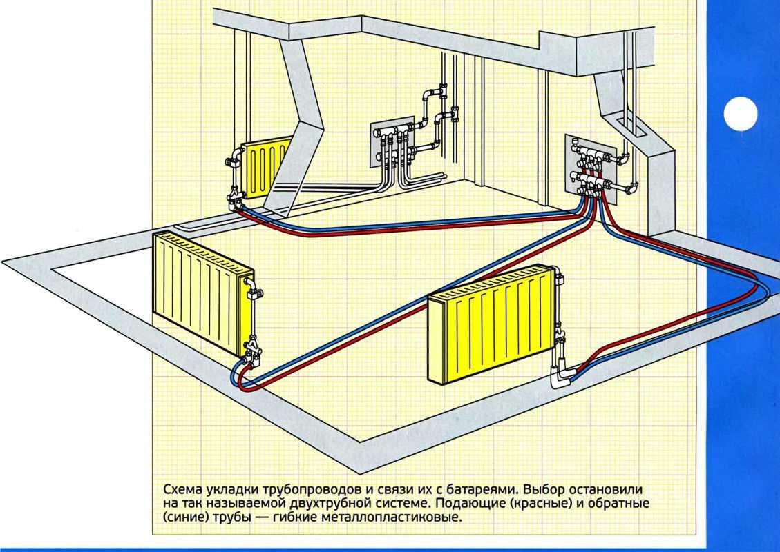 Теплый пол от системы центрального отопления