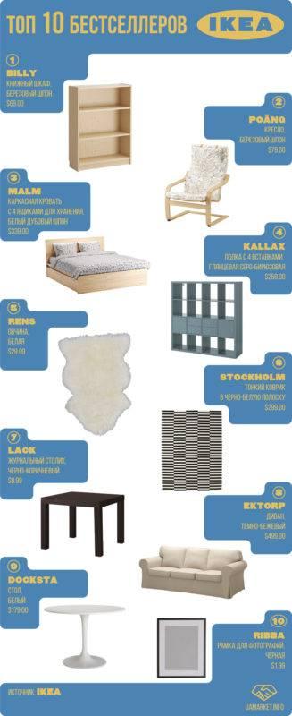 Какой товар ikea продается лучше всего (нет, это не мебель) | rusbase