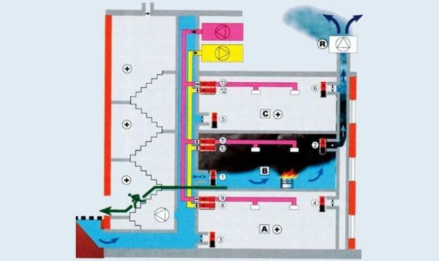 Что собой представляет общеобменная вентиляция производственных помещений