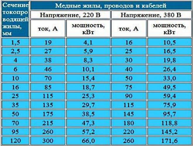 Площадь сечения проводов. формулы и таблицы