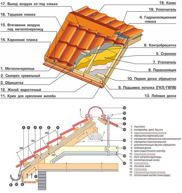 Укладка металлочерепицы - технология