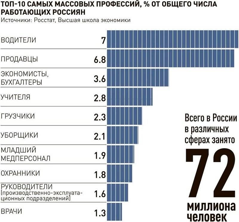 Обзор профессий в москве 2020: самые востребованные и высокооплачиваемые профессии сегодня - бизнес-журнал b-mag