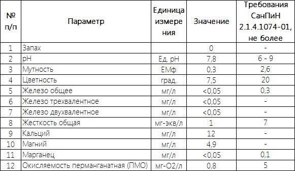 Где сделать анализ воды из скважины   куда сдать воду на анализ, лаборатории в москве и московской области