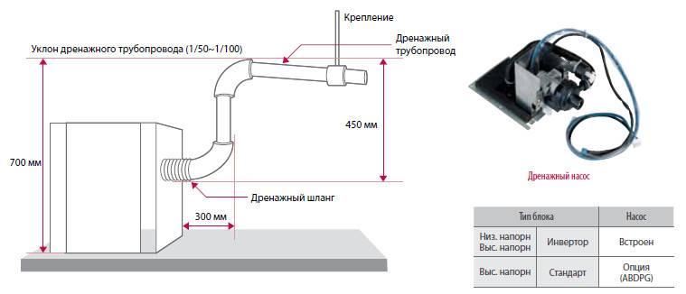 Дренажная помпа для кондиционера - правила выбора и установки