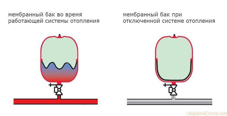 Использование мембранного расширительного бака